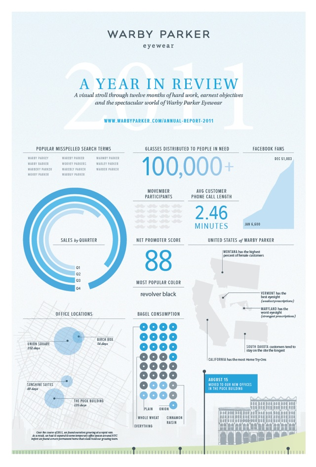 Warby Parker, A Year In Review - Interactive Infographic ...