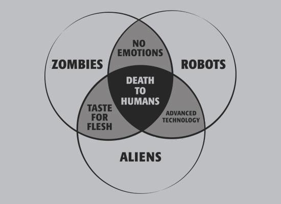 zombies-robots-aliens